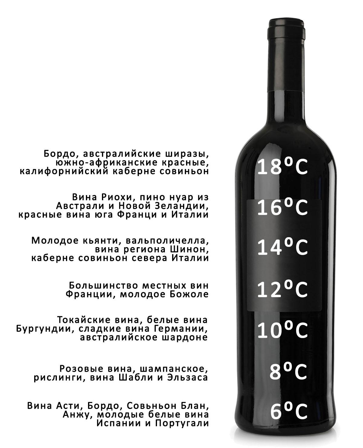 Рекомендуемая температура сервировки вина